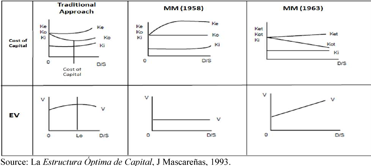 Pdf Capital Structure Implications Of The Different