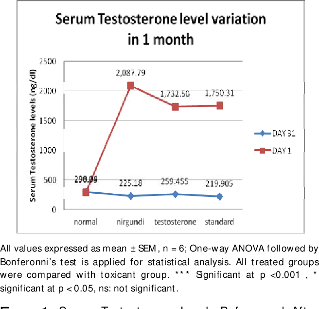 Figure 1 from Studying the Testosterone Lowering Potential