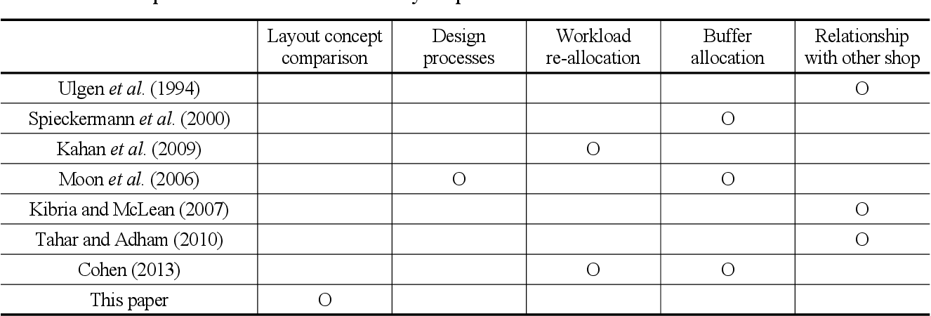 Pdf Comparison Of The Two Layout Structures In Automotive Body Shops Considering Failure Distributions Semantic Scholar