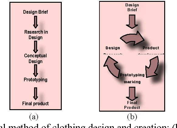 Pdf The Draping Technique As A Creative Phase In The Fashion Design Methodology Semantic Scholar