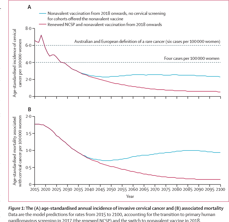 Figure 1 from The projected timeframe until cervical cancer