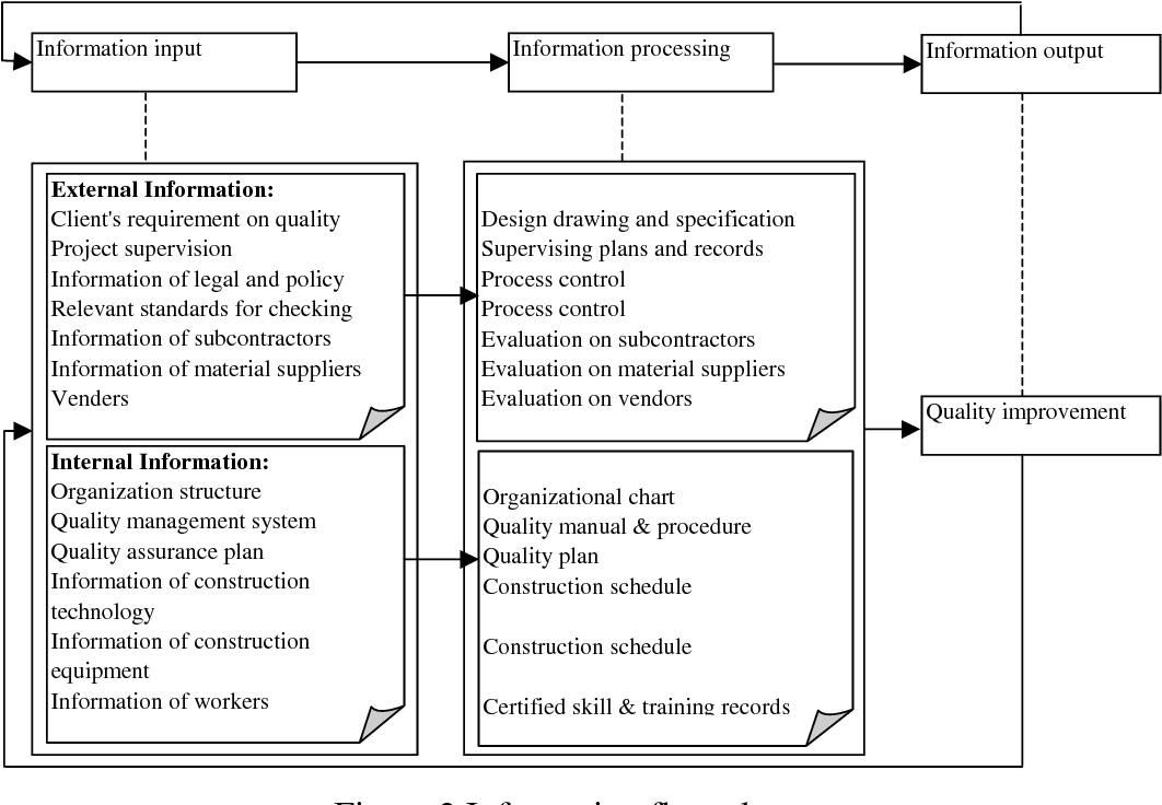 Managing Information Flows for Quality Improvement in Construction ...