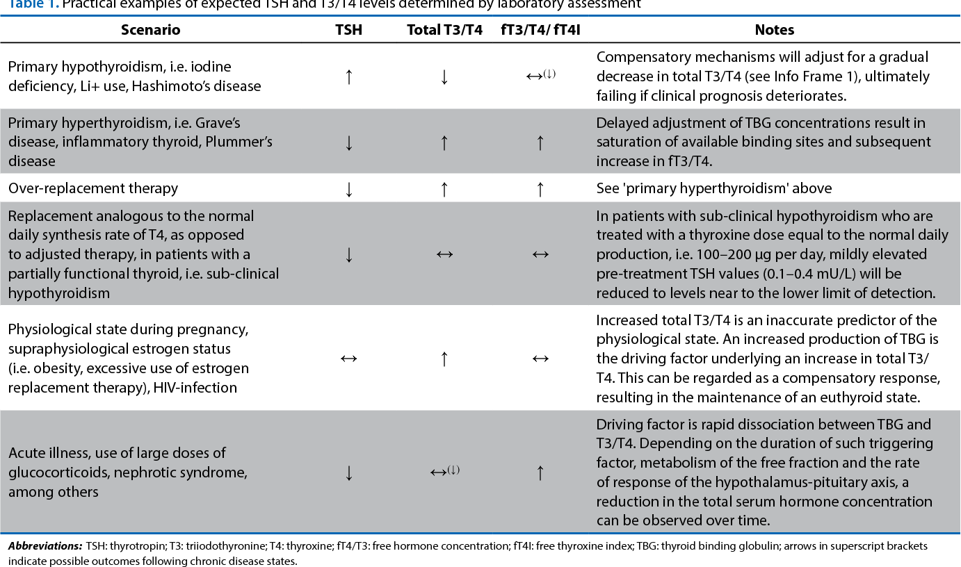 Table 1 From Maintaining Euthyroidism Fundamentals Of Thyroid