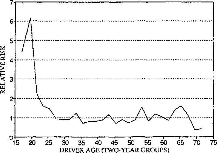 Fatal accident involvement rates by driver age for large