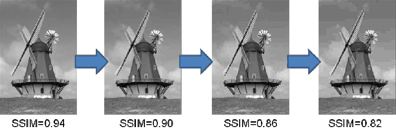 Figure 1 from Image Quality Assessment Using the SSIM and
