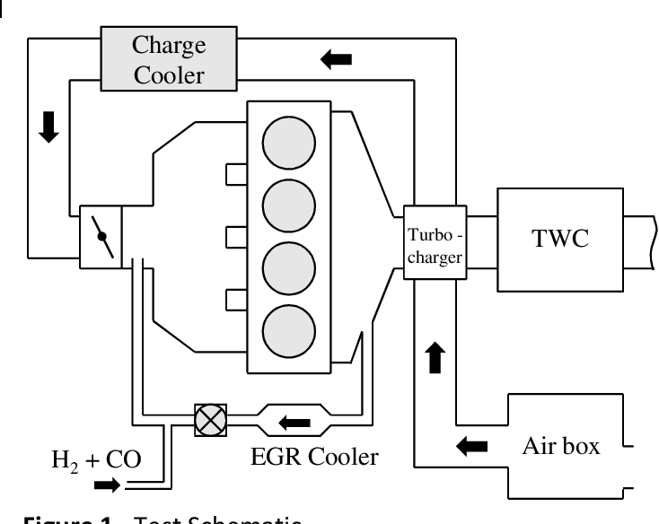 Figure 1 from Improving gasoline direct injection (GDI ... on