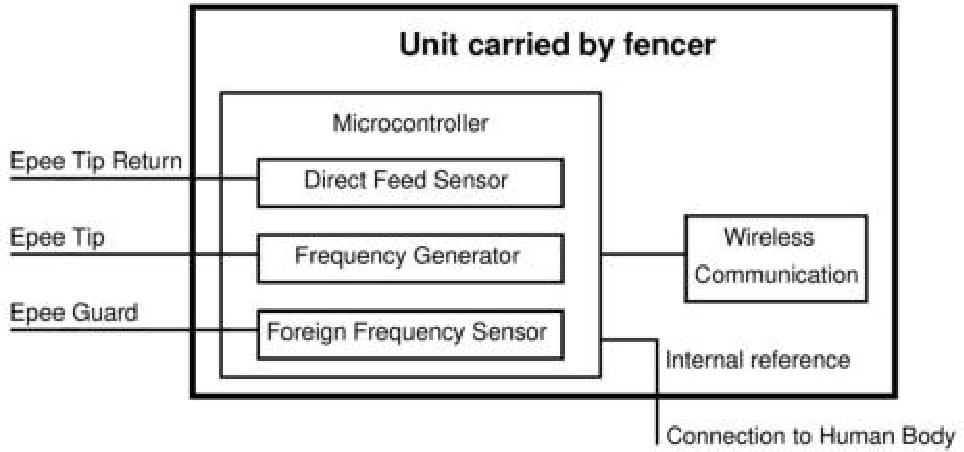Pdf The Design Of A Wireless Scoring System For Epee Fencing Semantic Scholar