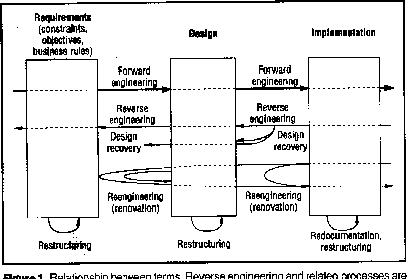 Figure 1 From Reverse Engineering And Design Recovery A Taxonomy Semantic Scholar