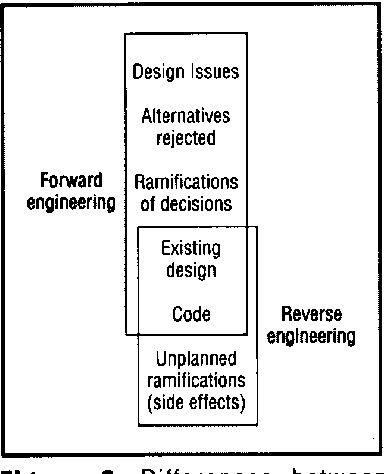 Pdf Reverse Engineering And Design Recovery A Taxonomy Semantic Scholar