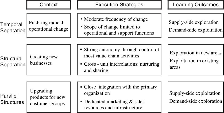 Pdf Balanced Structures Designing Organizations For Profitable Growth Semantic Scholar