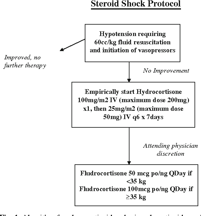 Figure 1 from Clinical effects of adding fludrocortisone to