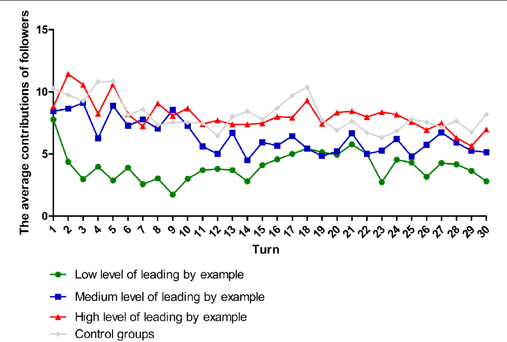 Pdf The Integrative Effects Of Leading By Example And Follower Traits In Public Goods Game A Multilevel Study Semantic Scholar
