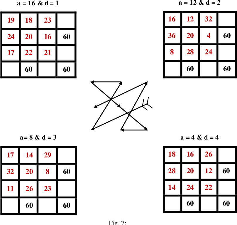 Figure 7 from Generalization of Magic Square (Numerical