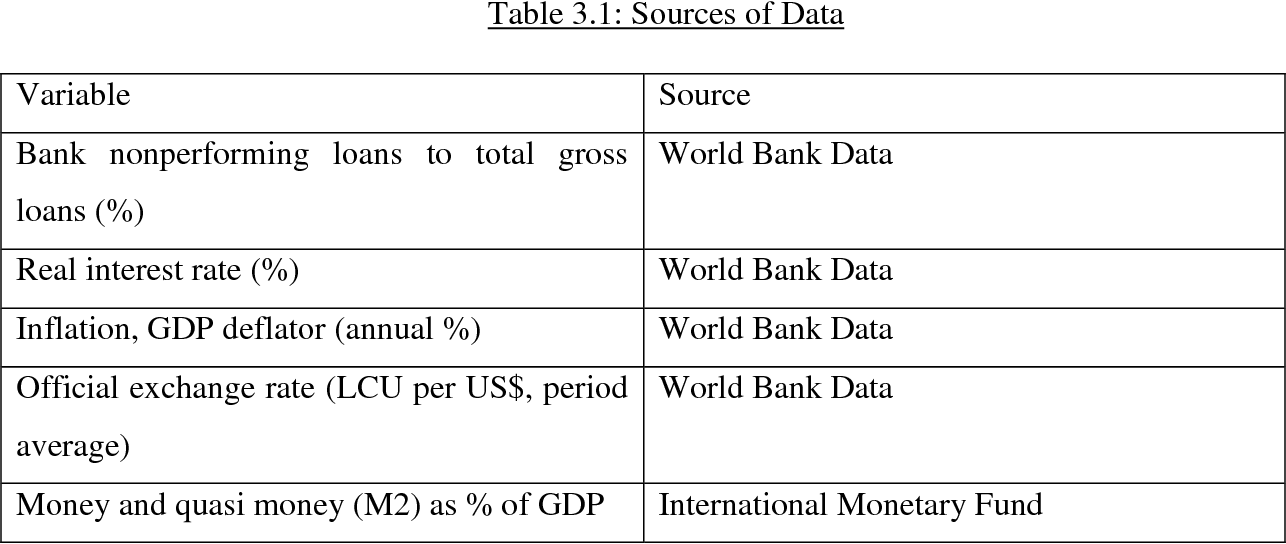 Non Performing Loans Ratio World Bank