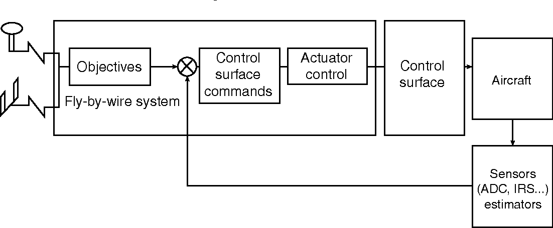 Figure 12 3 from Electrical Flight Controls, From Airbus