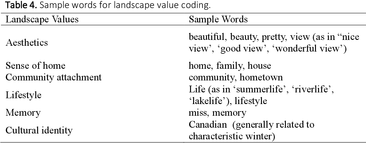 Understanding Youth Landscape Perceptions And Mapping Landscape Values Via Social Media Semantic Scholar