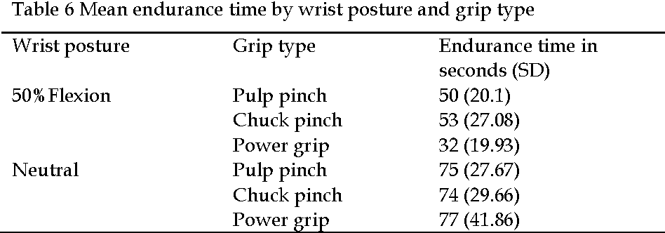 Pdf Effects Of Grip Type And Wrist Posture On Forearm Emg Activity Endurance Time And Movement Accuracy Semantic Scholar