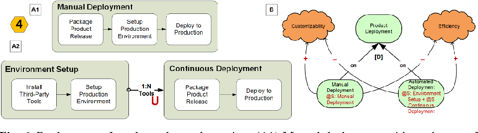 Modeling DevOps Deployment Choices Using Process