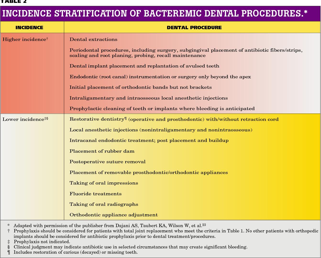 PDF] Advisory statement  Antibiotic prophylaxis for dental