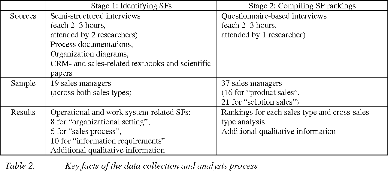 Table 2 from European Conference on Information Systems