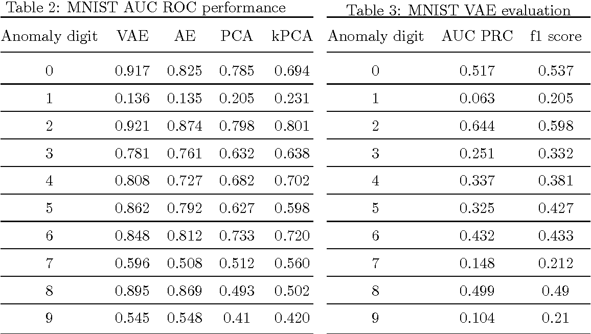 Table 3 from Variational Autoencoder based Anomaly Detection