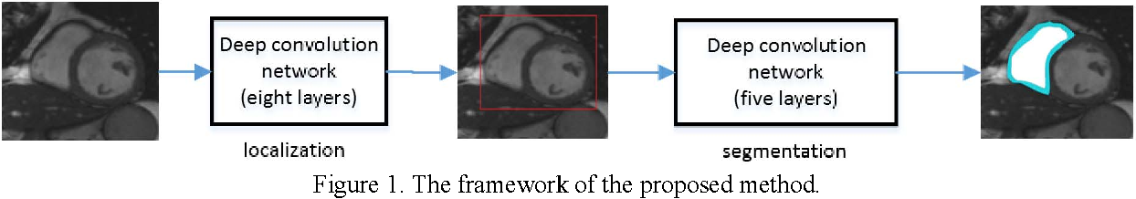 A deep learning network for right ventricle segmentation in