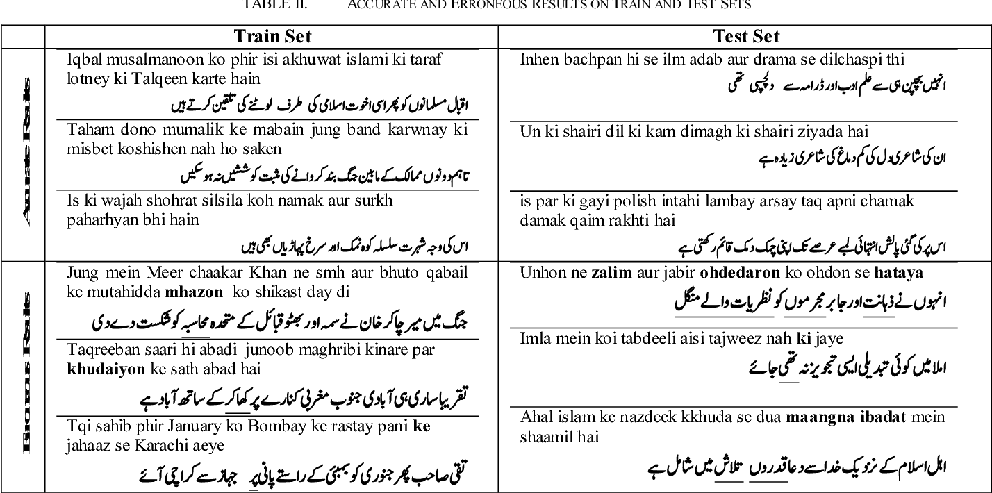 Table II from Sequence to sequence networks for Roman-Urdu
