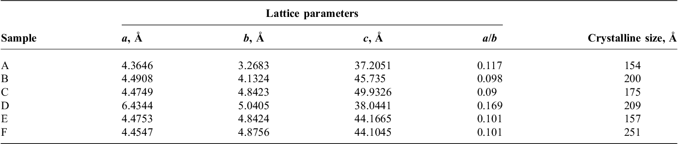 Table 2 Lattice parameters and crystalline size of Cu-Al-Ni-Co SMA with different quenching media
