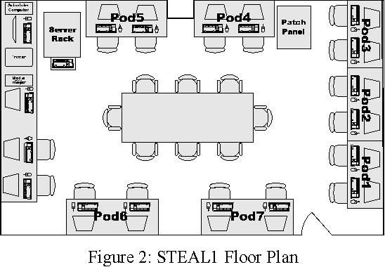 Pdf Stealing Lab Support In Digital Forensics Education Semantic Scholar