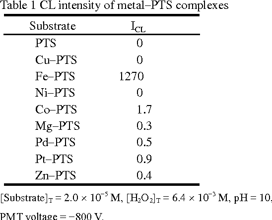 Table 1 from Chemiluminescence Reaction of an Iron(III