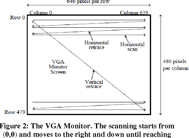 Figure 2 from SoC Implementation of VGA Driver using Spartan