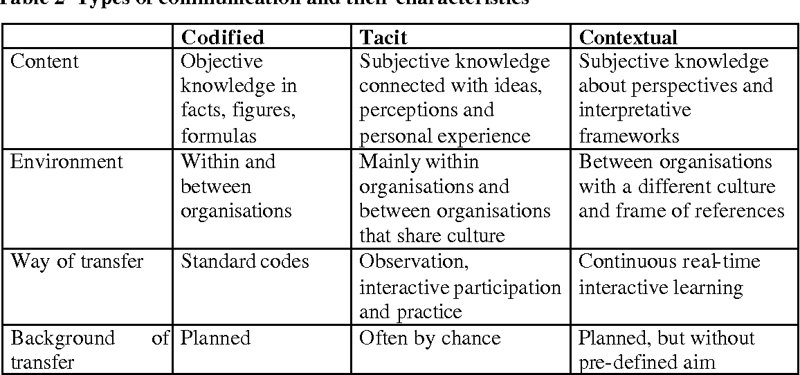 Table 2 from THE E-ECONOMY AND THE FUNCTION OF CITIES AS