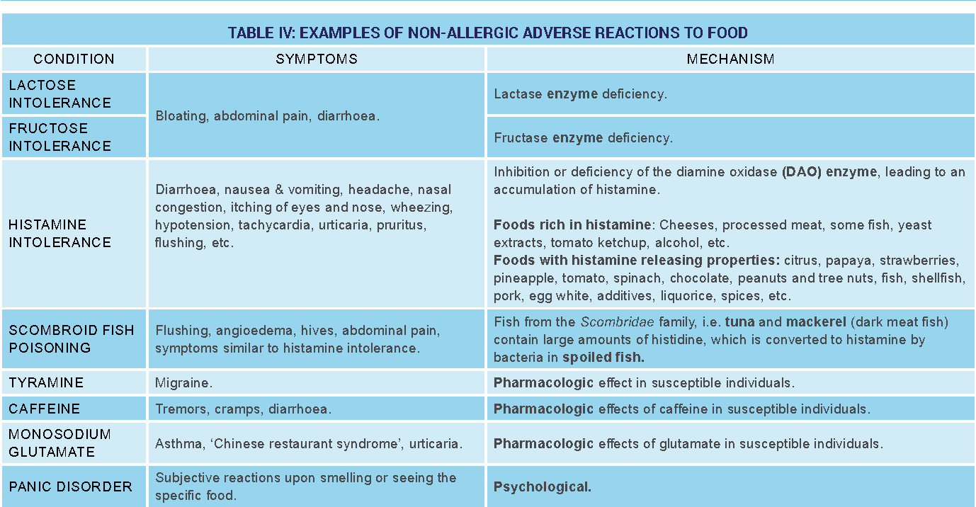 PDF] A PRACTICAL DIAGNOSTIC APPROACH TO FOOD ALLERGIES