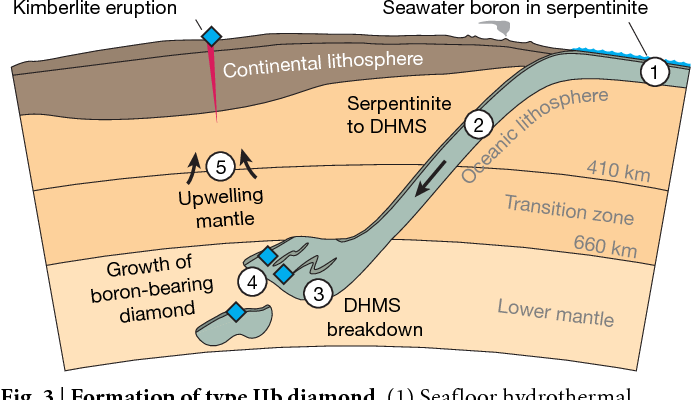 Figure 3 from Blue boron-bearing diamonds from Earth's lower mantle |  Semantic Scholar