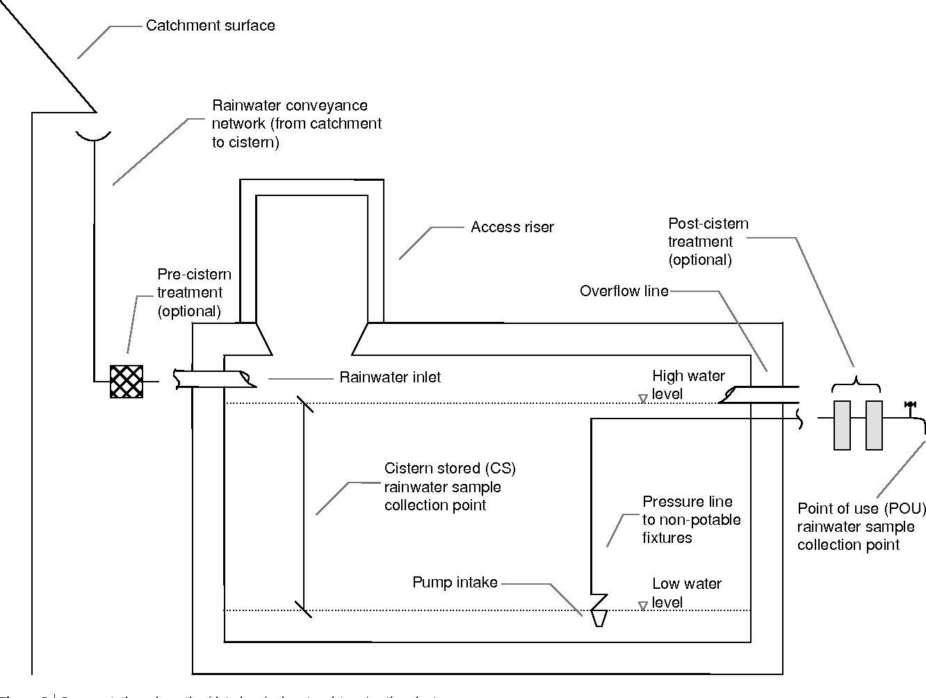 Figure 3 from Assessment of rainwater quality from rainwater
