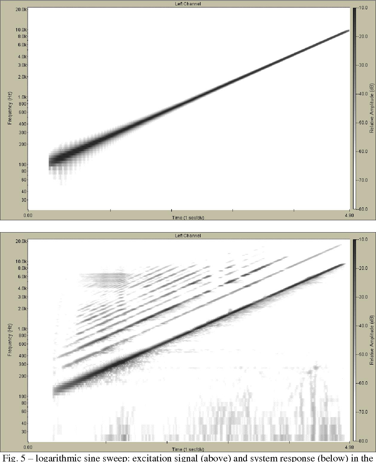 PDF] Simultaneous Measurement of Impulse Response and