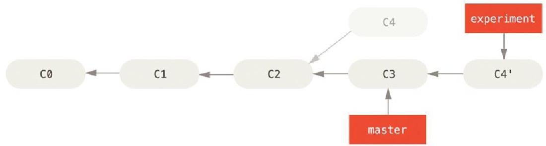 figure 3-29