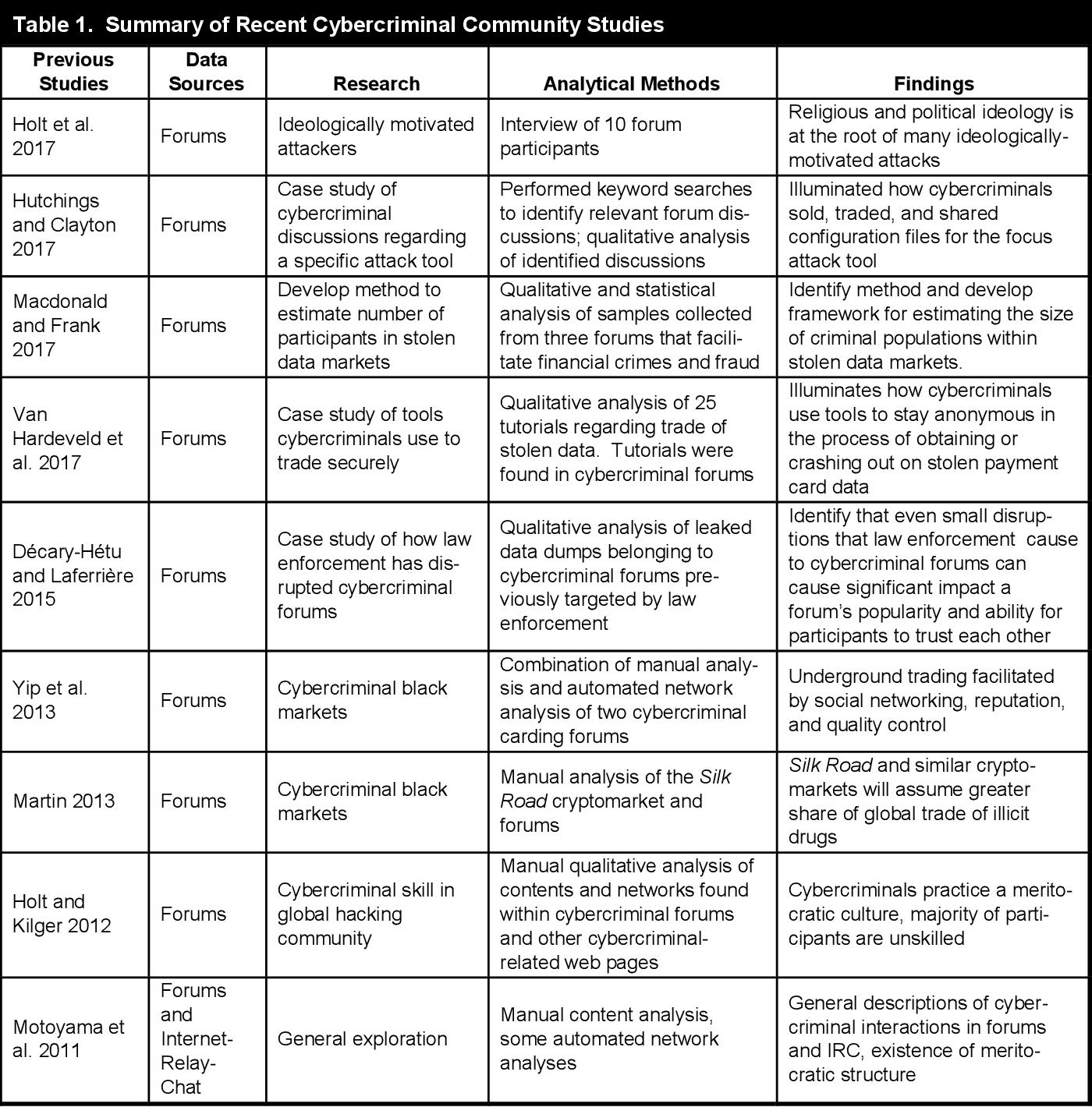 PDF] DICE-E: A Framework for Conducting Darknet
