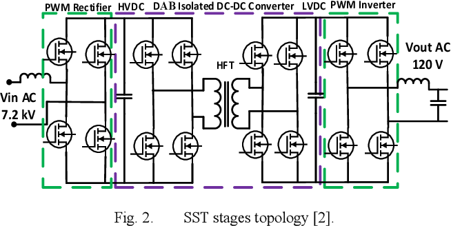 High-Frequency Transformer Review and Design for Low-Power