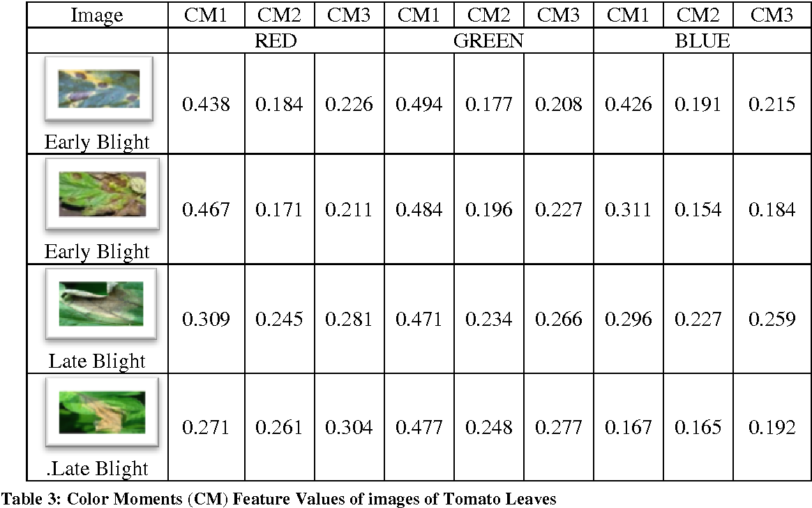 Table 3 from : DETECTION & DIAGNOSIS OF PLANT LEAF DISEASE