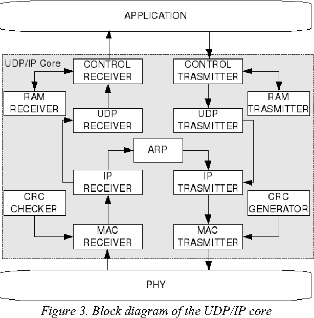 Figure 3 from AN UDP / IP NETWORK STACK IN FPGA - Semantic