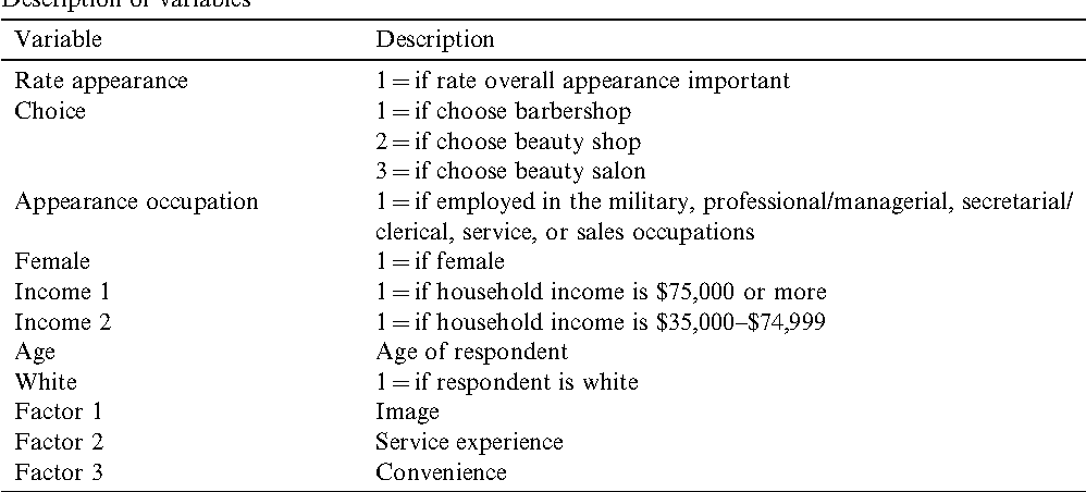 Table 1 from Keeping up one's appearance: Its importance and