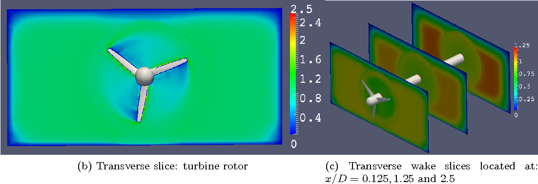 Figure 5 from Unsteady CFD of a marine current turbine using