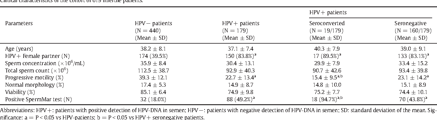 HPV Prophylactic Vaccination in Males Improves the Clearance