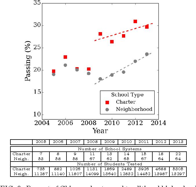 PDF] Patterns in Illinois Educational School Data   Semantic Scholar