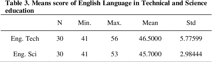 PDF] Students' Proficiency in English Language Relationship