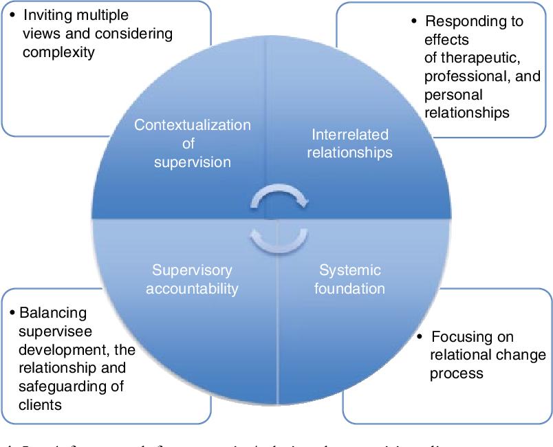 The Contemporary Relational Supervisor