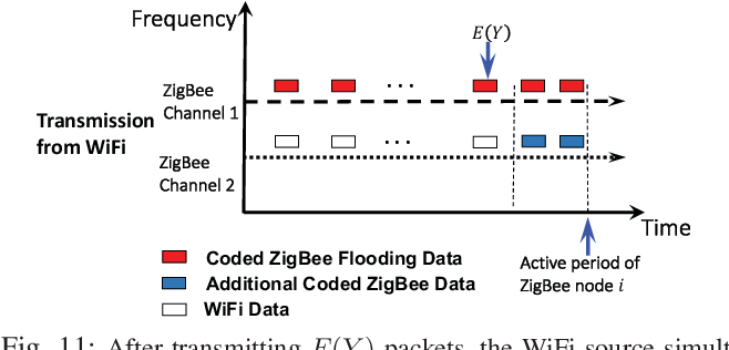 CRF: Coexistent Routing and Flooding using WiFi Packets in