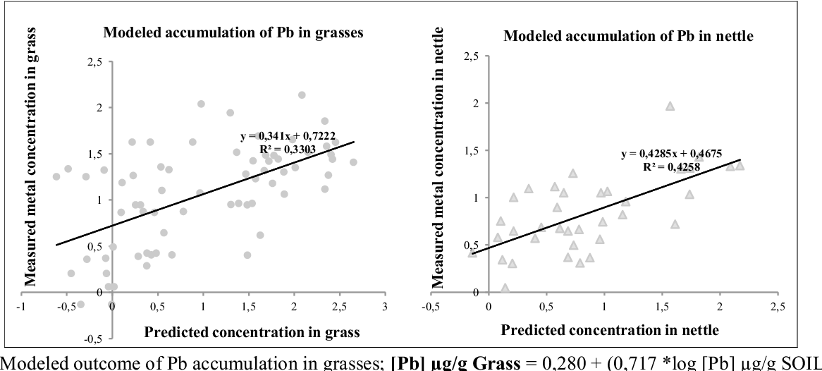 Pdf Modeling The Accumulation Of As Cd Cu Pb And Zn In Grasses Agrotis Sp And Poa Sp And Stinging Nettle Urtica Dioica On Selected Sites Taking Into Account Soil Physico Chemical Properties