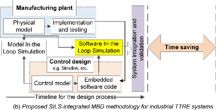 Figure 1 From Model Based Design Of Time Triggered Real Time Embedded Systems For Industrial Automation Semantic Scholar